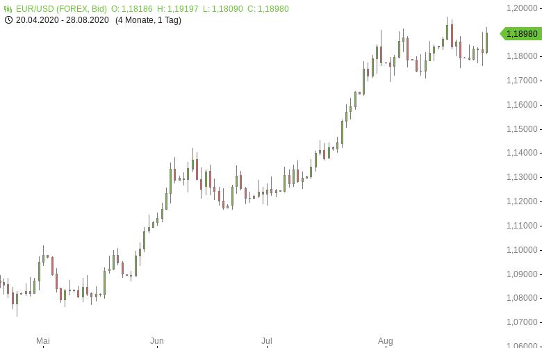 EUR-USD-EU-Wirtschaftsstimmung-weiter-erholt-Chartanalyse-Tomke-Hansmann-GodmodeTrader.de-1
