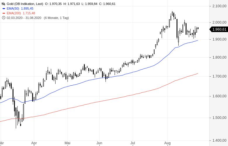 Gold-Neue-Hochs-dank-neuer-Notenbankpolitik-Kommentar-Clemens-Schmale-GodmodeTrader.de-1