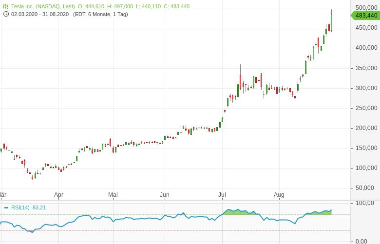 TESLA-Glückwunsch-Elon-Musk-zum-Aktienpreis-von-mehr-als-2-200-00-Dollar-Bernd-Lammert-GodmodeTrader.de-1