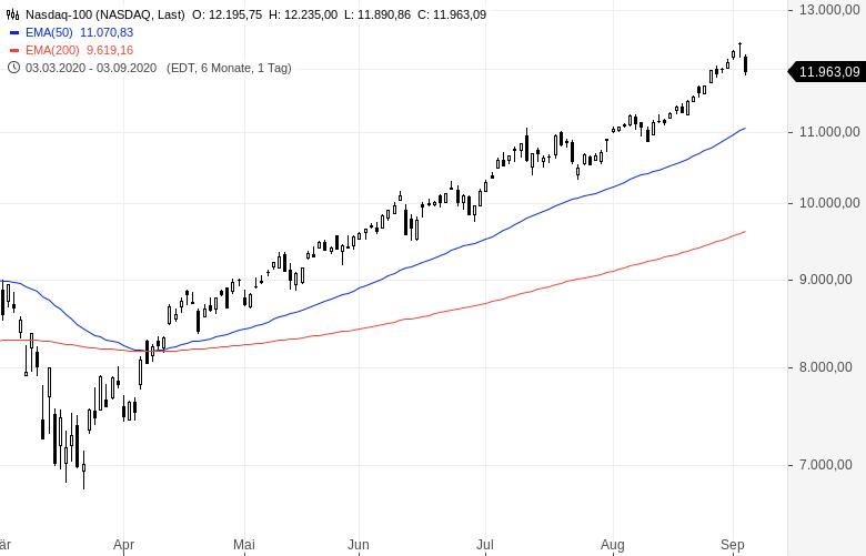 Kurse-an-der-NASDAQ-brechen-dramatisch-ein-Kommentar-Oliver-Baron-GodmodeTrader.de-2