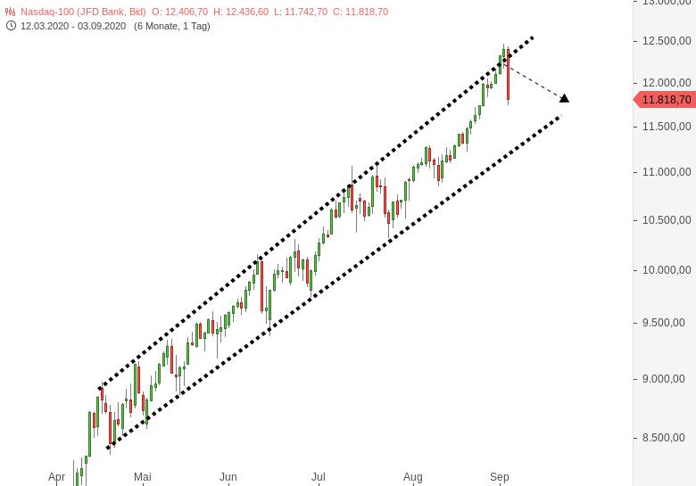 NASDAQ-Kurse-brechen-dramatisch-ein-Kommentar-Oliver-Baron-GodmodeTrader.de-1