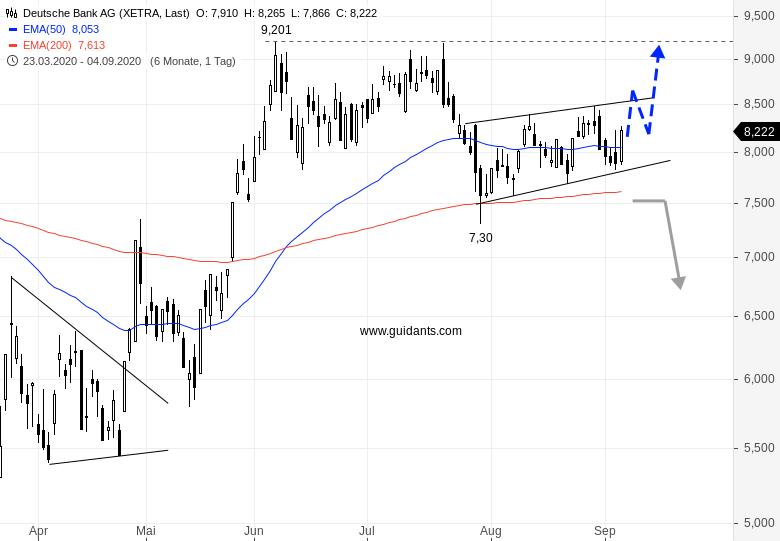deutsche bank aktie xetra