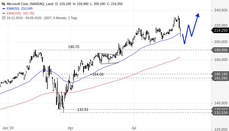 Ich-würde-diese-beiden-großen-US-Aktien-nicht-direkt-kaufen-Rene-Berteit-GodmodeTrader.de-1