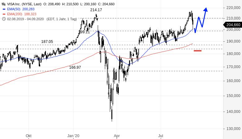 Ich-würde-diese-beiden-großen-US-Aktien-nicht-direkt-kaufen-Rene-Berteit-GodmodeTrader.de-2