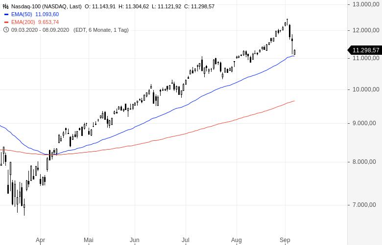 NASDAQ-Kurssturz-Ist-das-der-Boden-Kommentar-Oliver-Baron-GodmodeTrader.de-2