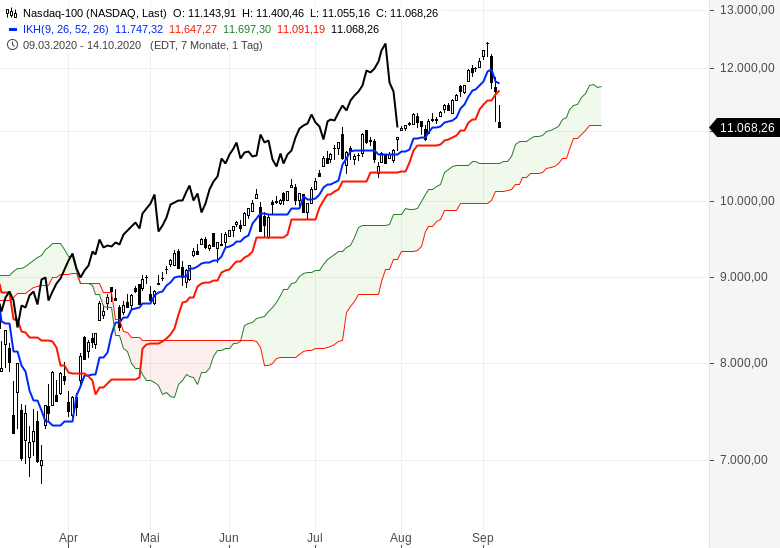 NASDAQ-Kurssturz-Wie-geht-es-jetzt-weiter-Chartanalyse-Oliver-Baron-GodmodeTrader.de-1