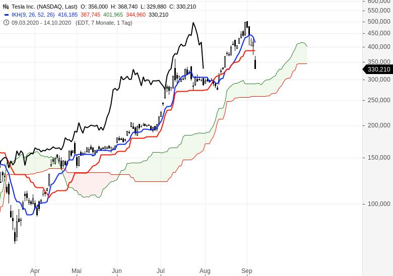 NASDAQ-Kurssturz-Wie-geht-es-jetzt-weiter-Chartanalyse-Oliver-Baron-GodmodeTrader.de-2