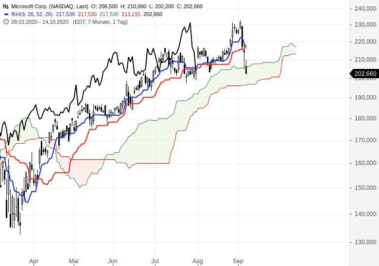 NASDAQ-Kurssturz-Wie-geht-es-jetzt-weiter-Chartanalyse-Oliver-Baron-GodmodeTrader.de-3