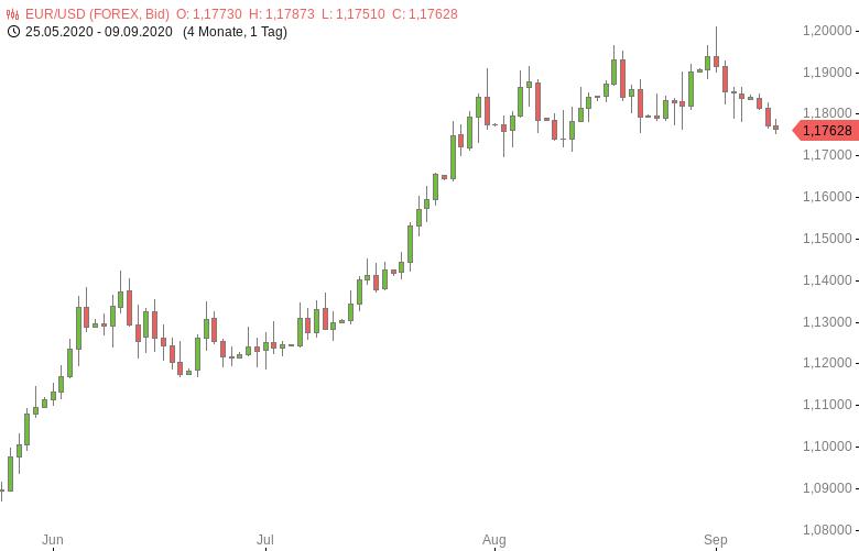 FX-Mittagsbericht-US-Dollar-steigt-auf-Vierwochenhoch-Tomke-Hansmann-GodmodeTrader.de-1