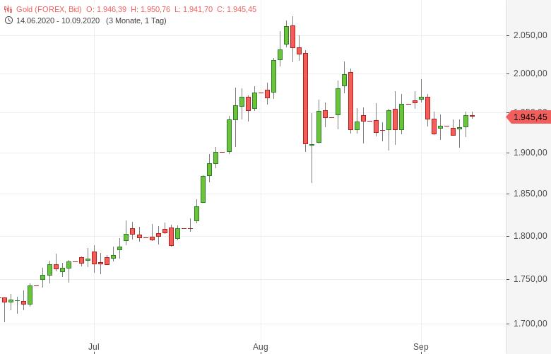 Gold-gibt-vor-EZB-Zinsentscheid-nach-Tomke-Hansmann-GodmodeTrader.de-1