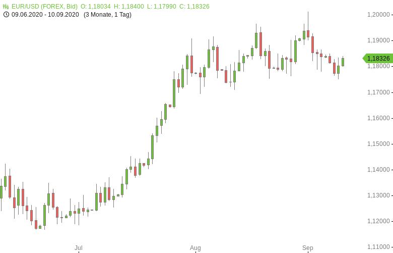 FX-Mittagsbericht-US-Dollar-fällt-von-Vierwochenhoch-zurück-Tomke-Hansmann-GodmodeTrader.de-1