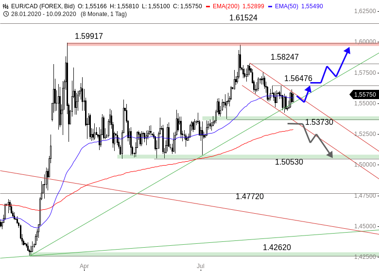 EUR-CAD-Gelingt-die-positive-Überraschung-Chartanalyse-Thomas-May-GodmodeTrader.de-1