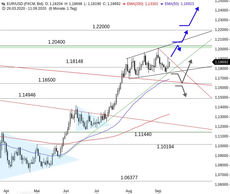 EUR-USD-Bullen-lassen-nicht-locker-Chartanalyse-Thomas-May-GodmodeTrader.de-1