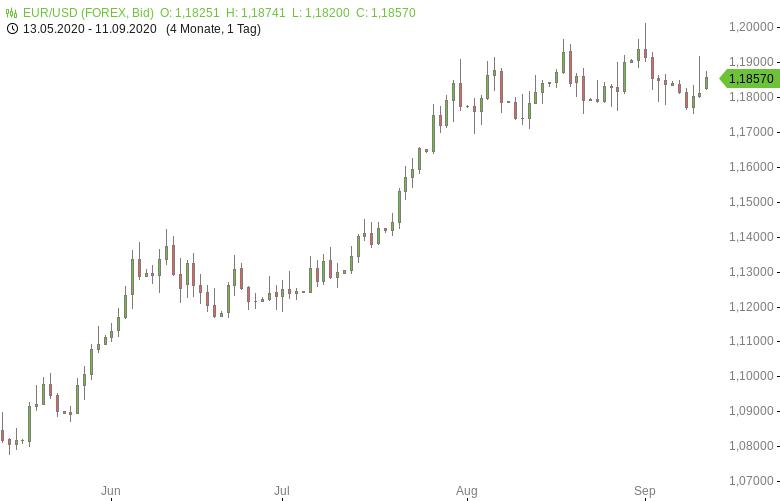 FX-Mittagsbericht-US-Dollar-zum-Wochenschluss-schwächer-Tomke-Hansmann-GodmodeTrader.de-1