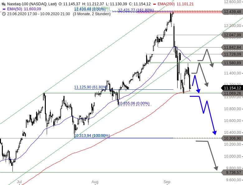 NASDAQ-100-Alle-Augen-auf-diese-Marke-Chartanalyse-Thomas-May-GodmodeTrader.de-1