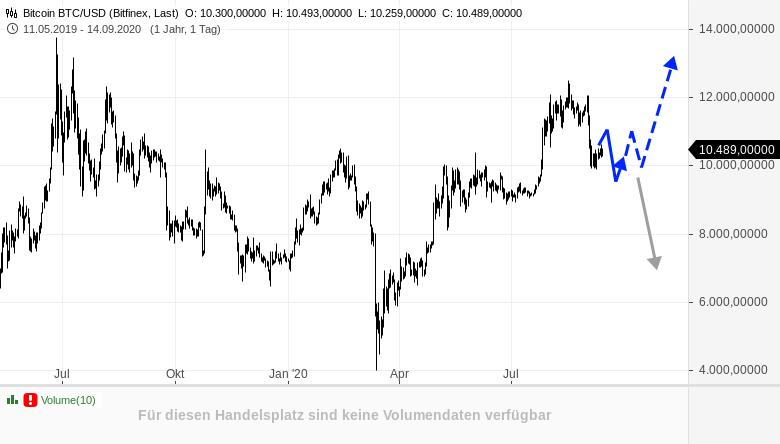 BITCOIN-Mutige-forcieren-Käufe-Rene-Berteit-GodmodeTrader.de-1