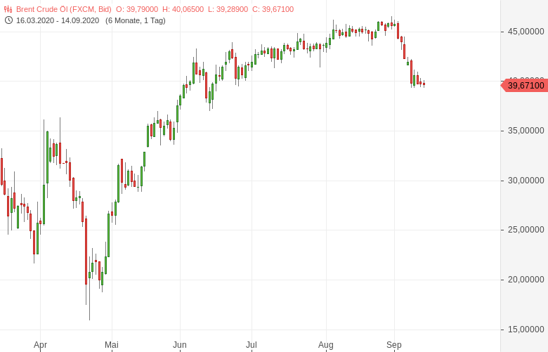 OPEC-mit-trübem-Ausblick-Die-Ölnachfrage-stockt-Bernd-Lammert-GodmodeTrader.de-1