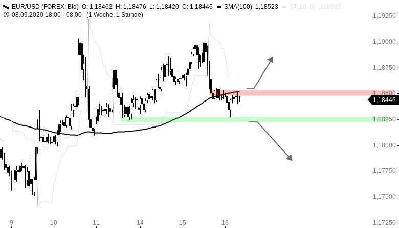 EUR-USD-Tagesausblick-Fed-im-Fokus-Chartanalyse-Henry-Philippson-GodmodeTrader.de-1