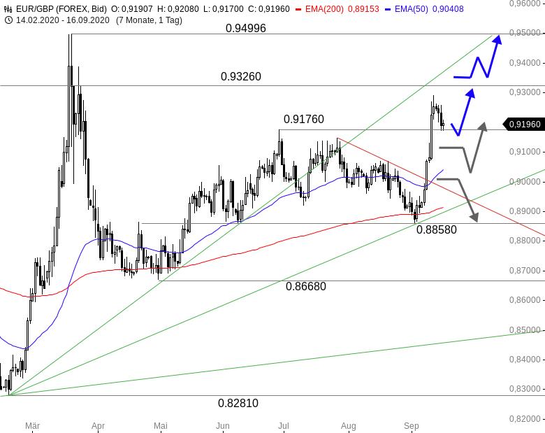 EUR-GBP-Bitte-einsteigen-und-anschnallen-Chartanalyse-Thomas-May-GodmodeTrader.de-1