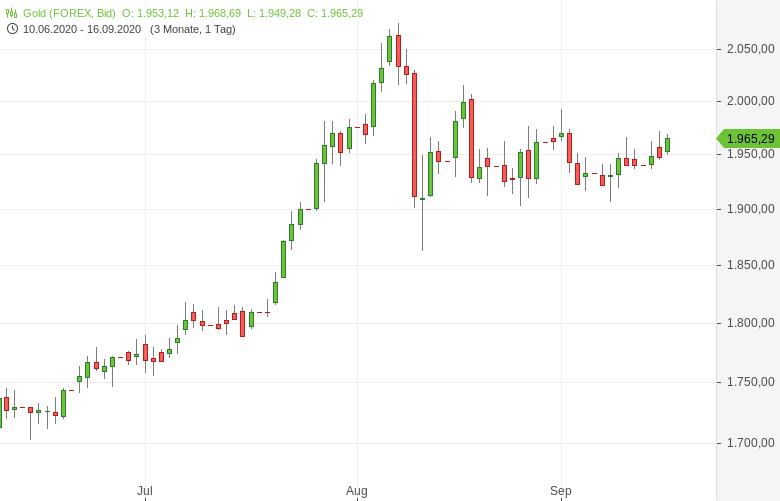 Gold-vor-Fed-Zinsentscheid-fester-Tomke-Hansmann-GodmodeTrader.de-1