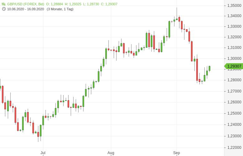 GBP-USD-Verbraucherpreise-gestiegen-Chartanalyse-Tomke-Hansmann-GodmodeTrader.de-1