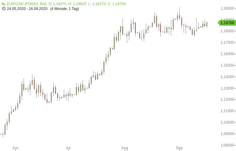 FX-Mittagsbericht-US-Dollar-gibt-vor-Fed-Zinsentscheid-nach-Tomke-Hansmann-GodmodeTrader.de-1
