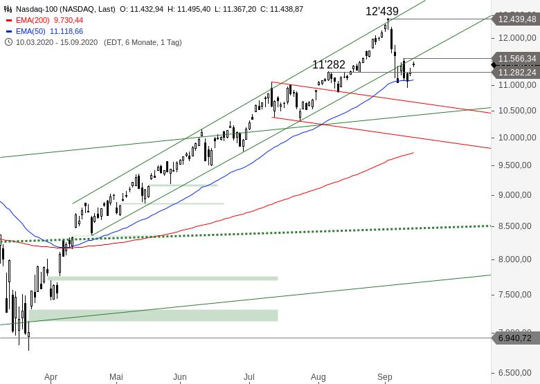 NASDAQ-100-Entscheidung-steht-an-Chartanalyse-Alexander-Paulus-GodmodeTrader.de-1