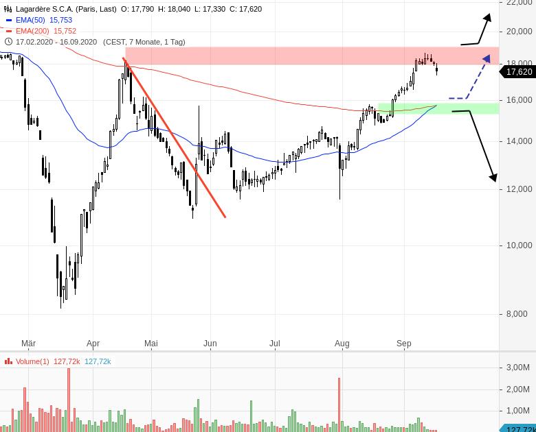LAGARDERE-Tradingerfolg-mit-prozyklischem-Einstieg-Chartanalyse-Henry-Philippson-GodmodeTrader.de-1