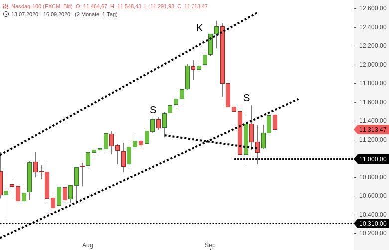 NASDAQ100-Die-Techs-sehen-nicht-überzeugend-aus-Chartanalyse-Harald-Weygand-GodmodeTrader.de-1