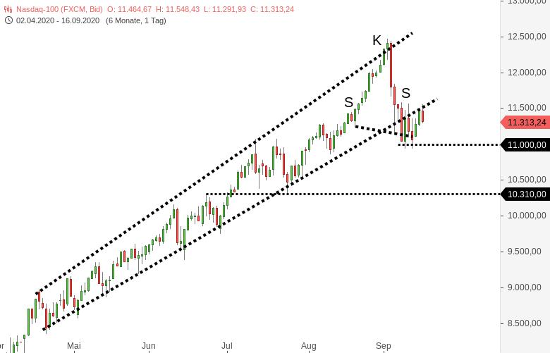 NASDAQ100-Die-Techs-sehen-nicht-überzeugend-aus-Chartanalyse-Harald-Weygand-GodmodeTrader.de-2