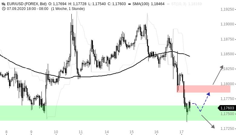 EUR-USD-Tagesausblick-Abwärtsdruck-nach-FOMC-Entscheid-Chartanalyse-Henry-Philippson-GodmodeTrader.de-1