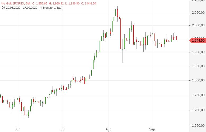 Gold-nach-US-Zinsentscheid-unter-Druck-Tomke-Hansmann-GodmodeTrader.de-1