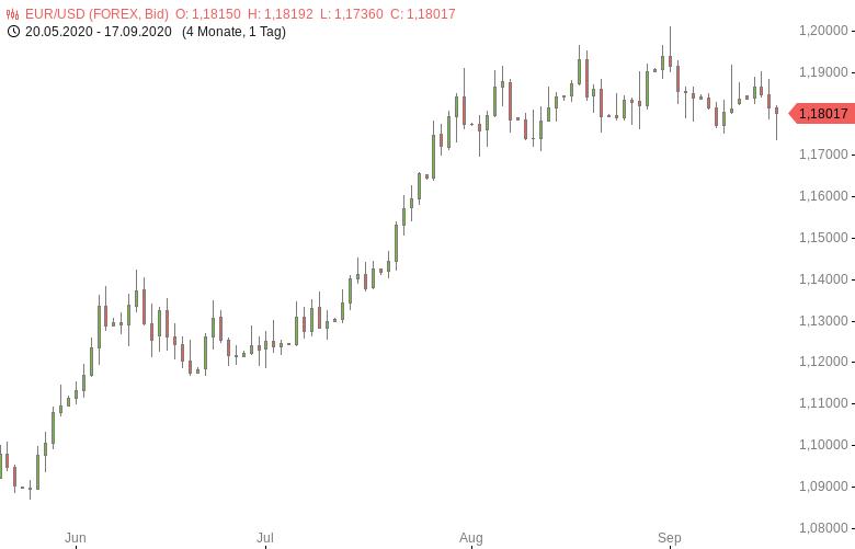 EUR-USD-fällt-nach-US-Zinsentscheid-auf-Fünfwochentief-Chartanalyse-Tomke-Hansmann-GodmodeTrader.de-1