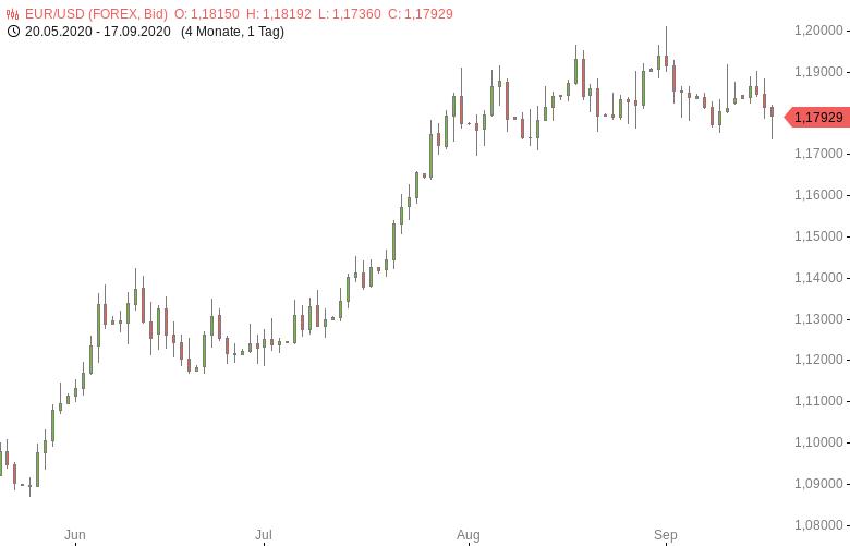 FX-Mittagsbericht-US-Dollar-nach-Fed-Entscheid-im-Aufwind-Tomke-Hansmann-GodmodeTrader.de-1