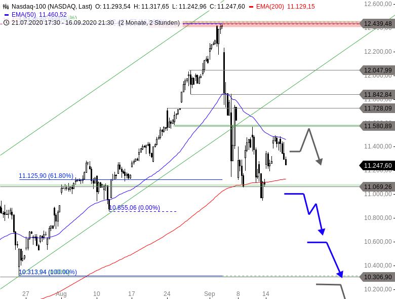 NASDAQ-100-Unterstützung-in-Gefahr-Chartanalyse-Thomas-May-GodmodeTrader.de-1