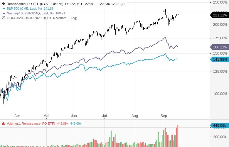 Börsengänge-bleiben-ein-gutes-Investment-Kommentar-Oliver-Baron-GodmodeTrader.de-1
