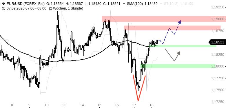 EUR-USD-Tagesausblick-Schnelles-Comeback-der-Bullen-Chartanalyse-Henry-Philippson-GodmodeTrader.de-1