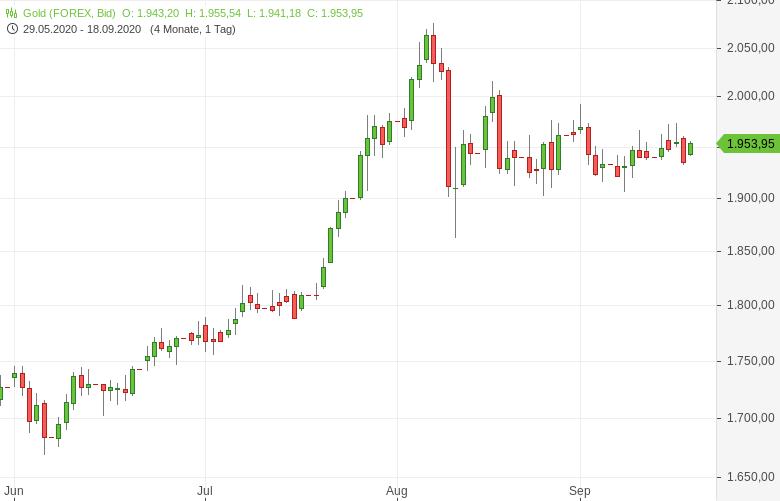 Gold-erholt-sich-vom-Kursrücksetzer-nach-dem-Fed-Entscheid-Tomke-Hansmann-GodmodeTrader.de-1