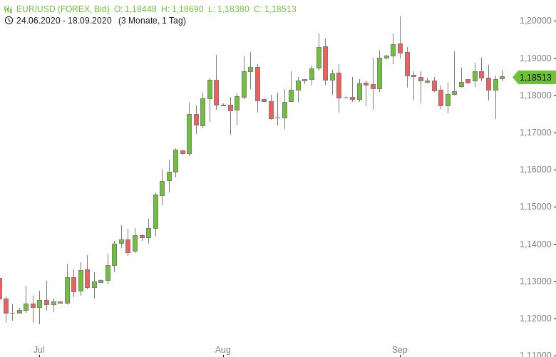 FX-Mittagsbericht-US-Dollar-tendiert-wieder-südwärts-Tomke-Hansmann-GodmodeTrader.de-1