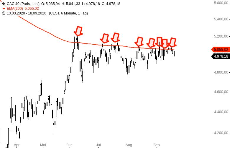 DAX-und-CAC40-Dynamik-geht-gegen-0-der-Markt-schläft-ein-Chartanalyse-Harald-Weygand-GodmodeTrader.de-2