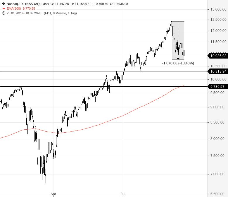 NASDAQ100-verliert-13-4-vom-Top-Endlich-Chartanalyse-Rocco-Gräfe-GodmodeTrader.de-4