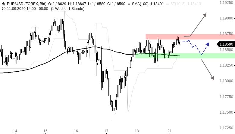 EUR-USD-Tagesausblick-Powell-am-Nachmittag-Chartanalyse-Henry-Philippson-GodmodeTrader.de-1