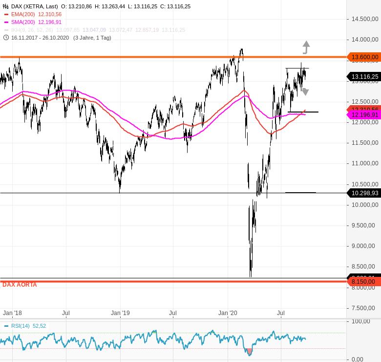 DAX-Tagesausblick-Neuer-Derivatezyklus-Chartanalyse-Rocco-Gräfe-GodmodeTrader.de-2