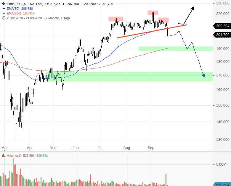 LINDE-Aktie-mit-Verkaufssignal-Chartanalyse-Henry-Philippson-GodmodeTrader.de-1