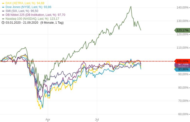 Indexverläufe-seit-Jahresbeginn-2020-im-Vergleich-Chartanalyse-Harald-Weygand-GodmodeTrader.de-2