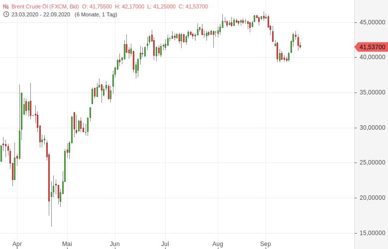 Noch-glaubt-der-Ölmarkt-an-eine-handlungswillige-OPEC-Bernd-Lammert-GodmodeTrader.de-1