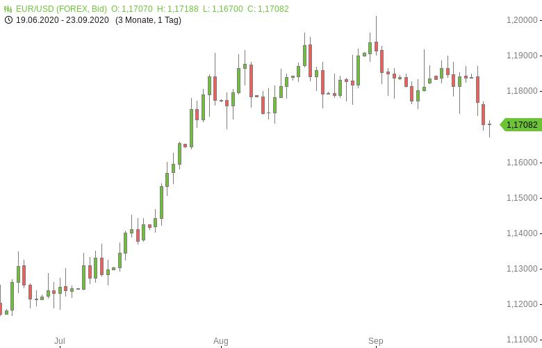 FX-Mittagsbericht-US-Dollar-fällt-von-Achtwochenhoch-zurück-Tomke-Hansmann-GodmodeTrader.de-1