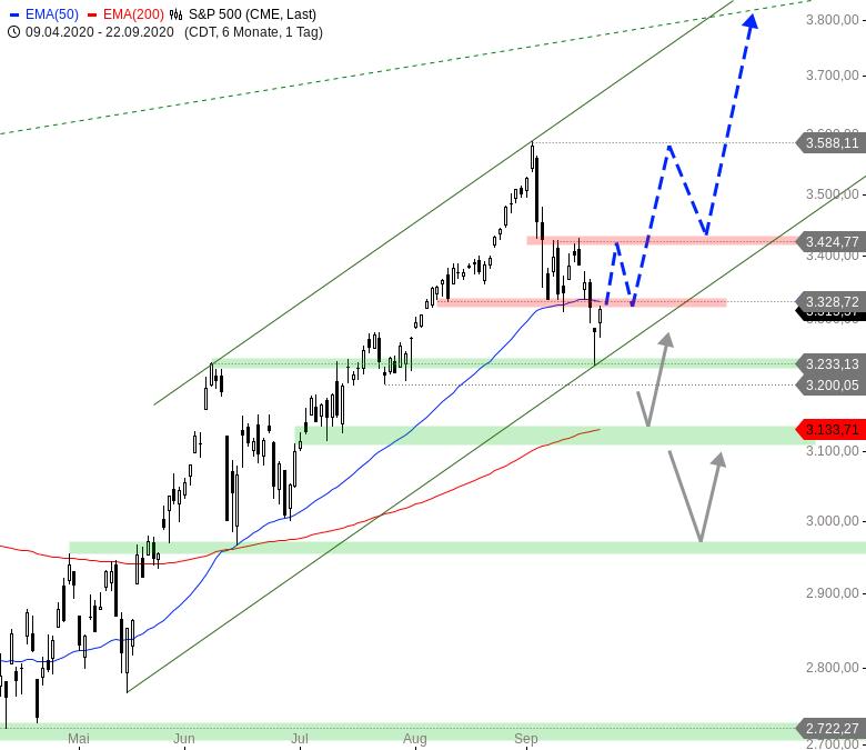 Rainman-Trading-Diese-US-Aktien-könnten-direkt-wieder-durchstarten-Chartanalyse-André-Rain-GodmodeTrader.de-1