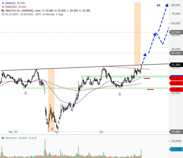 Rainman-Trading-Diese-US-Aktien-könnten-direkt-wieder-durchstarten-Chartanalyse-André-Rain-GodmodeTrader.de-2