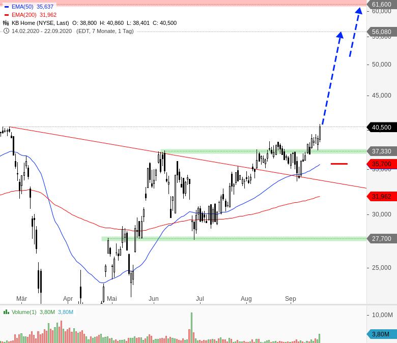 Rainman-Trading-Diese-US-Aktien-könnten-direkt-wieder-durchstarten-Chartanalyse-André-Rain-GodmodeTrader.de-3